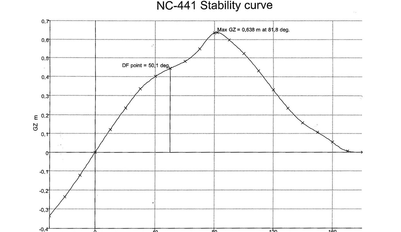 Stability curve of Nauticat 441